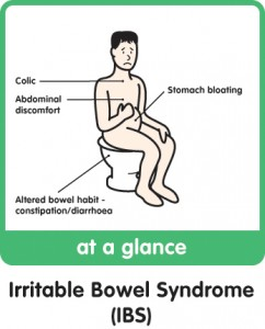 Ibs Cure Occurring Naturally
